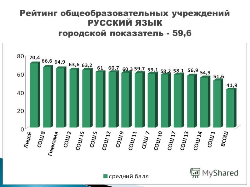 Рейтинг общеобразовательных учреждений РУССКИЙ ЯЗЫК городской показатель - 59,6