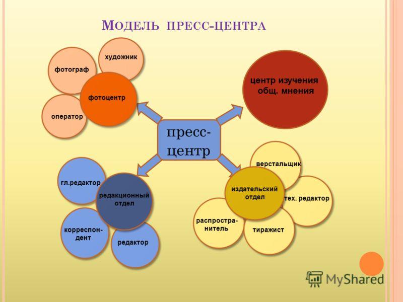 М ОДЕЛЬ ПРЕСС - ЦЕНТРА пресс- центр