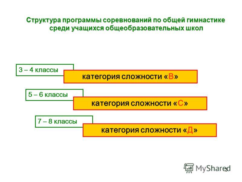 3 3 – 4 классы 5 – 6 классы 7 – 8 классы категория сложности «В» категория сложности «С» категория сложности «Д» Структура программы соревнований по общей гимнастике среди учащихся общеобразовательных школ