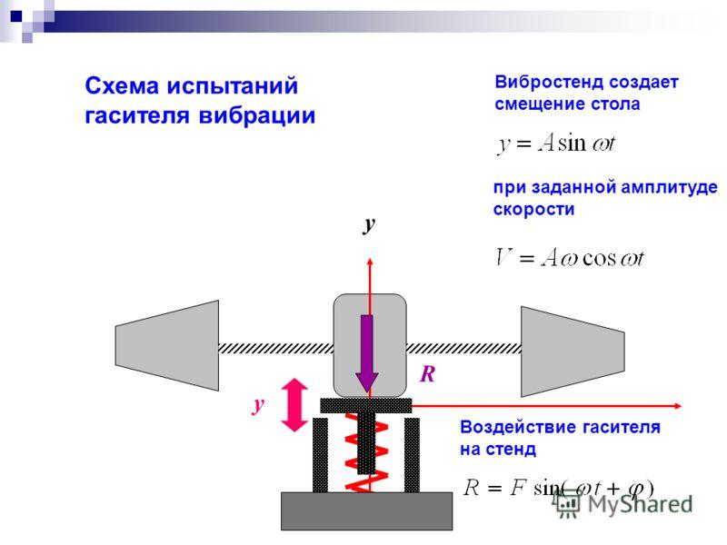 Вибростенд создает смещение стола при заданной амплитуде скорости y R y y Воздействие гасителя на стенд Схема испытаний гасителя вибрации