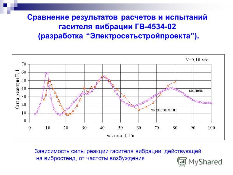 Сравнение результатов расчетов и испытаний гасителя вибрации ГВ-4534-02 (разработка Электросетьстройпроекта). Зависимость силы реакции гасителя вибрации, действующей на вибростенд, от частоты возбуждения
