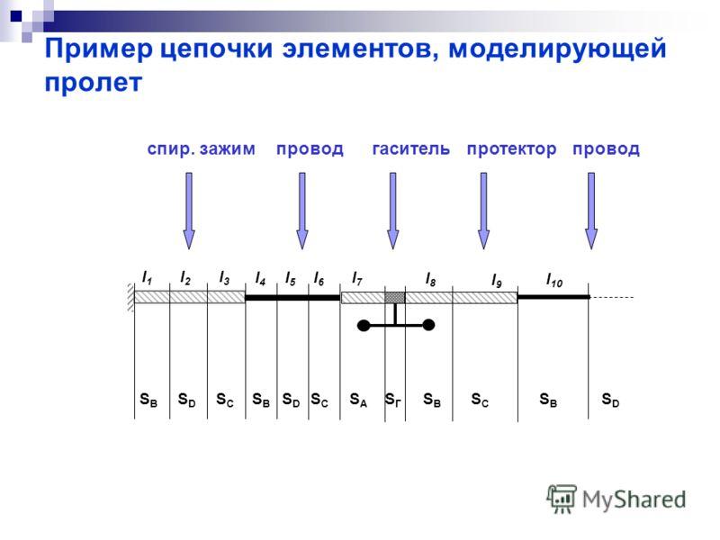 Пример цепочки элементов, моделирующей пролет SBSB l1l1 SDSD l2l2 SCSC l3l3 SBSB l4l4 SDSD l5l5 SCSC l6l6 SASA l7l7 SГSГ SВSВ l8l8 SCSC l9l9 SВSВ l 10 SDSD спир. зажим провод гаситель протектор провод