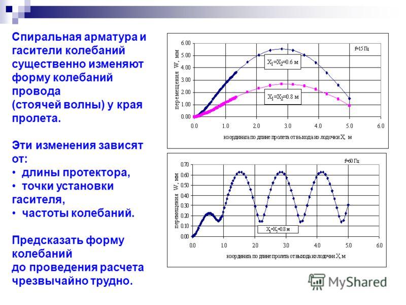 Спиральная арматура и гасители колебаний существенно изменяют форму колебаний провода (стоячей волны) у края пролета. Эти изменения зависят от: длины протектора, точки установки гасителя, частоты колебаний. Предсказать форму колебаний до проведения р