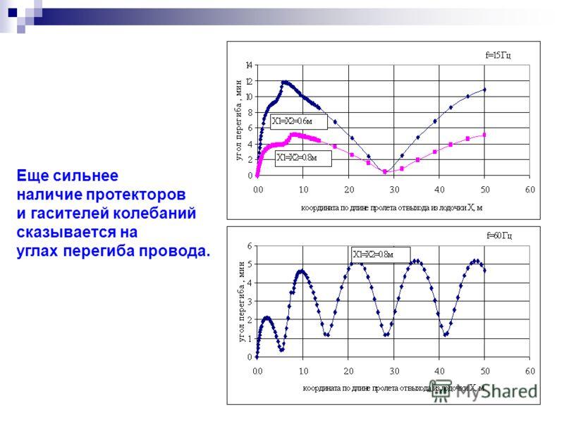 Еще сильнее наличие протекторов и гасителей колебаний сказывается на углах перегиба провода.