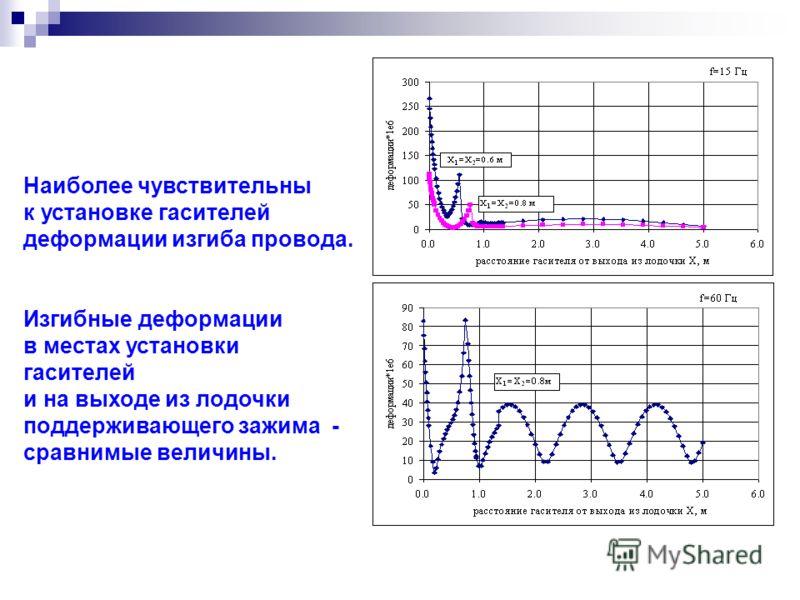 Наиболее чувствительны к установке гасителей деформации изгиба провода. Изгибные деформации в местах установки гасителей и на выходе из лодочки поддерживающего зажима - сравнимые величины.