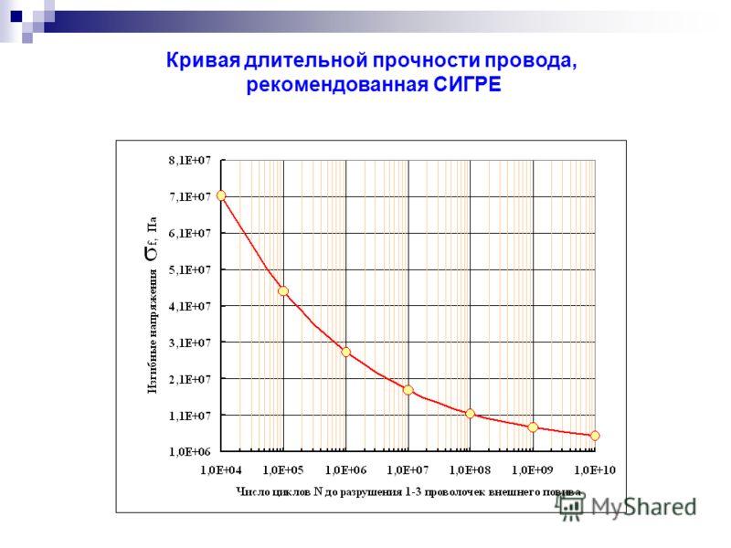 Кривая длительной прочности провода, рекомендованная СИГРЕ