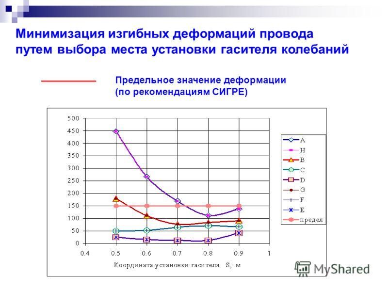 Минимизация изгибных деформаций провода путем выбора места установки гасителя колебаний Предельное значение деформации (по рекомендациям СИГРЕ)