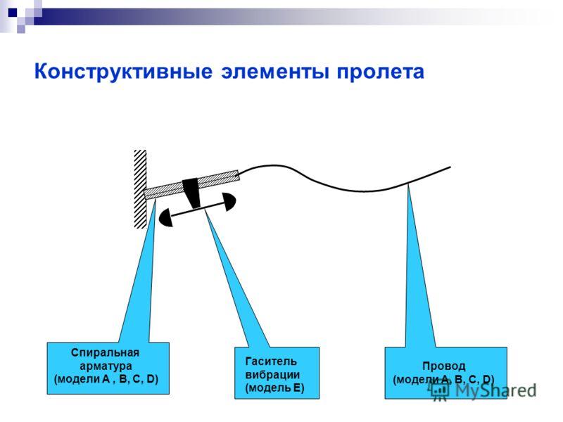 Конструктивные элементы пролета Спиральная арматура (модели А, В, С, D) Гаситель вибрации (модель Е) Провод (модели А, В, C, D)