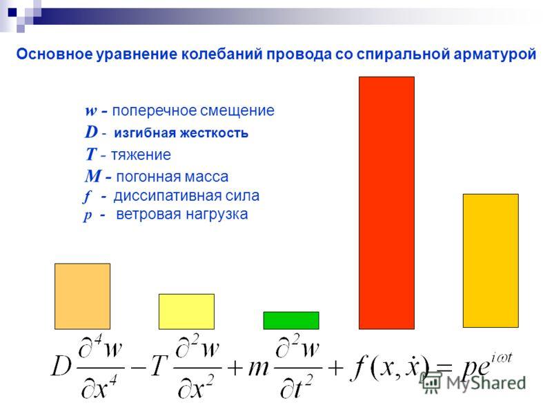 Основное уравнение колебаний провода со спиральной арматурой w - поперечное смещение D - изгибная жесткость T - тяжение M - погонная масса f - диссипативная сила p - ветровая нагрузка