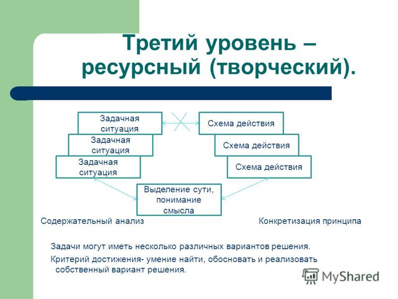 Третий уровень – ресурсный (творческий). Содержательный анализ Конкретизация принципа Задачи могут иметь несколько различных вариантов решения. Критерий достижения- умение найти, обосновать и реализовать собственный вариант решения. Задачная ситуация