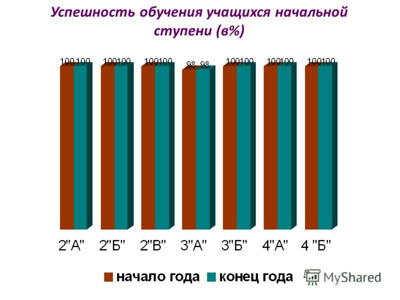 Успешность обучения учащихся начальной ступени (в%)