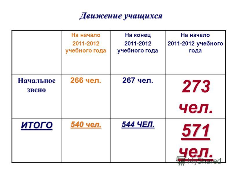 Движение учащихся На начало 2011-2012 учебного года На конец 2011-2012 учебного года На начало 2011-2012 учебного года Начальное звено 266 чел.267 чел. 273 чел. ИТОГО 540 чел. 544 ЧЕЛ. 571 чел.