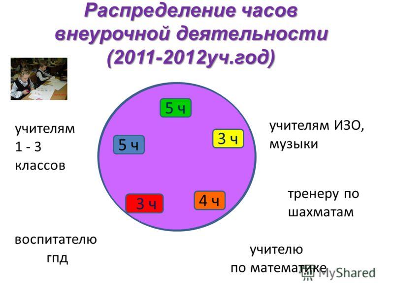 Распределение часов внеурочной деятельности (2011-2012уч.год) 5 ч 3 ч учителям 1 - 3 классов воспитателю гпд учителям ИЗО, музыки тренеру по шахматам учителю по математике 4 ч