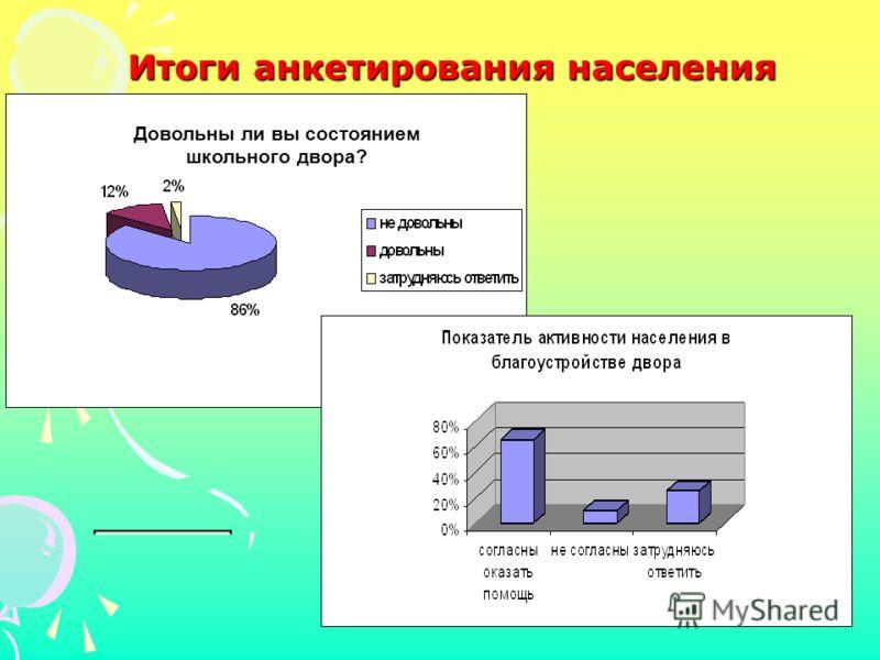 Итоги анкетирования населения Довольны ли вы состоянием школьного двора?