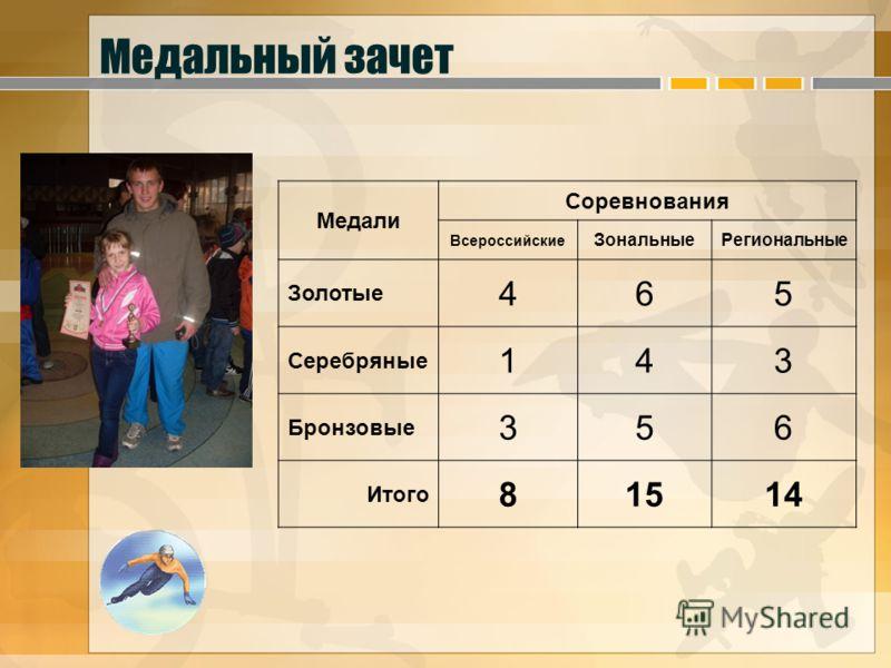 Медальный зачет Медали Соревнования Всероссийские ЗональныеРегиональные Золотые 465 Серебряные 143 Бронзовые 356 Итого 81514