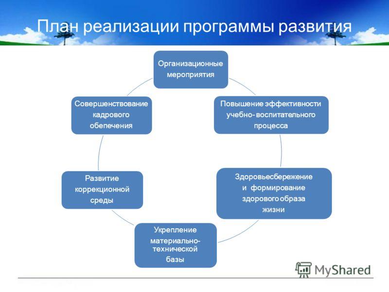 План реализации программы развития