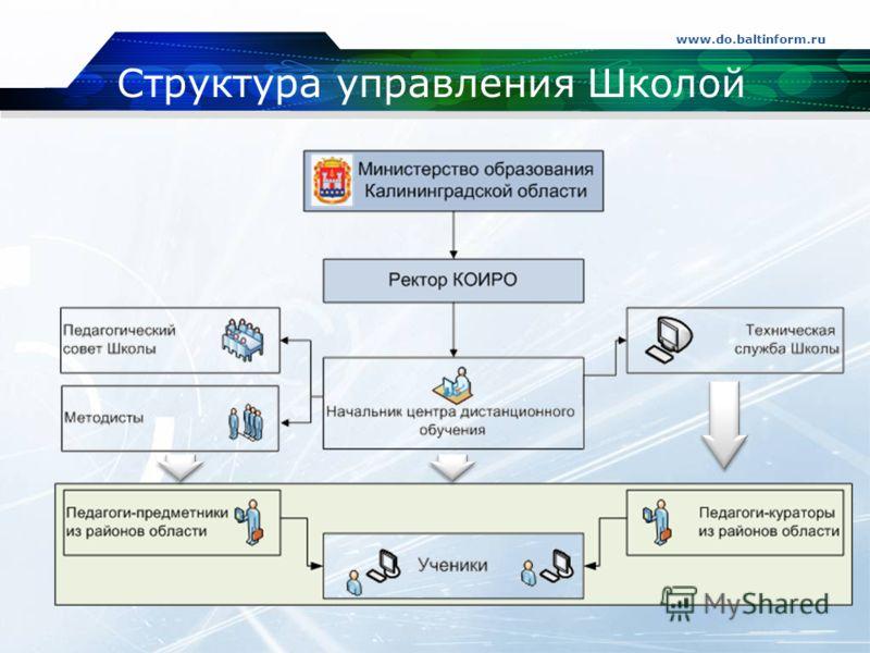 Структура управления Школой www.do.baltinform.ru