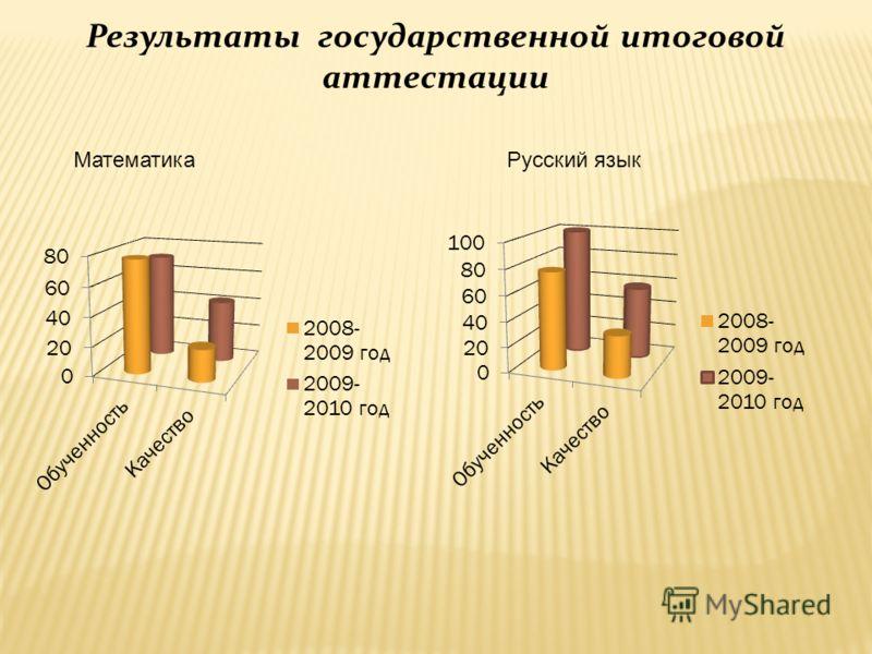Результаты государственной итоговой аттестации МатематикаРусский язык