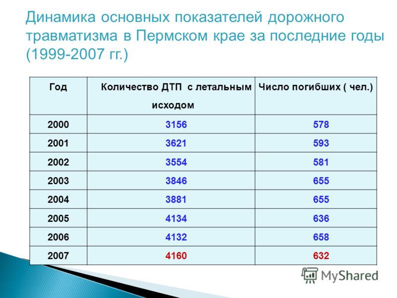 Год Количество ДТП с летальным исходом Число погибших ( чел.) 20003156578 20013621593 20023554581 20033846655 20043881655 20054134636 20064132658 20074160632 Динамика основных показателей дорожного травматизма в Пермском крае за последние годы (1999-