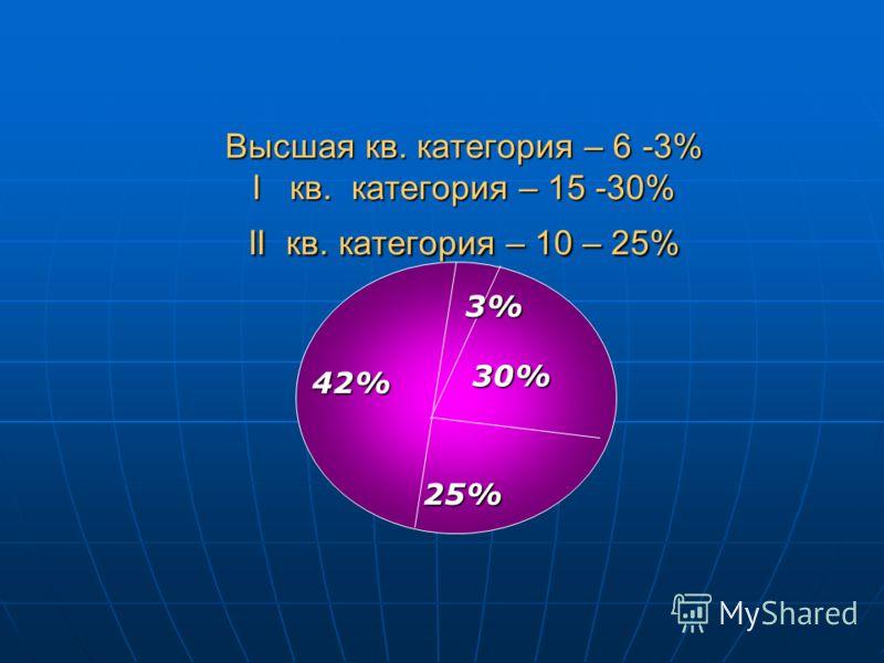 Высшая кв. категория – 6 -3% I кв. категория – 15 -30% II кв. категория – 10 – 25% 42% 25% 30% 3%