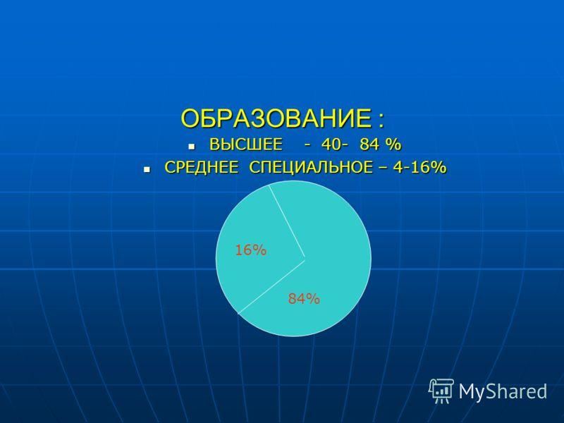 ОБРАЗОВАНИЕ : ВЫСШЕЕ - 40- 84 % ВЫСШЕЕ - 40- 84 % СРЕДНЕЕ СПЕЦИАЛЬНОЕ – 4-16% СРЕДНЕЕ СПЕЦИАЛЬНОЕ – 4-16% 16% 84%