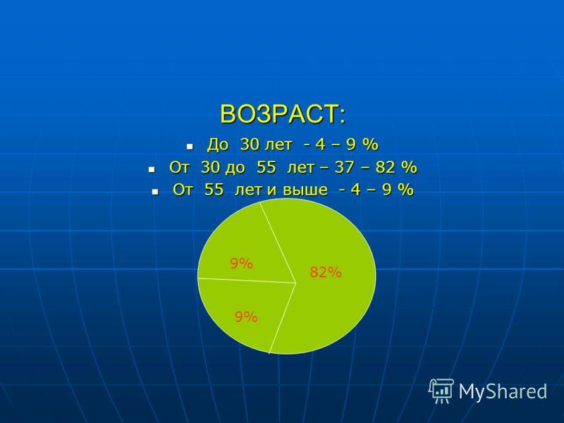 ВОЗРАСТ: До 30 лет - 4 – 9 % До 30 лет - 4 – 9 % От 30 до 55 лет – 37 – 82 % От 30 до 55 лет – 37 – 82 % От 55 лет и выше - 4 – 9 % От 55 лет и выше - 4 – 9 % 82% 9%