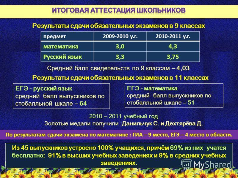предмет2009-2010 у.г.2010-2011 у.г. математика3,04,3 Русский язык3,33,75 Результаты сдачи обязательных экзаменов в 9 классах Средний балл свидетельств по 9 классам – 4,03 ЕГЭ - русский язык средний балл выпускников по стобалльной шкале – 64 Результат