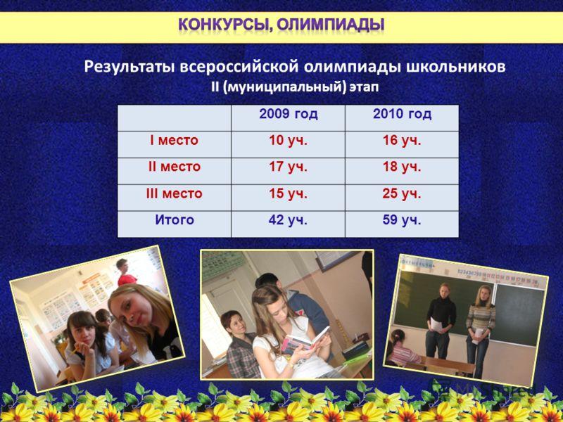 Результаты всероссийской олимпиады школьников II (муниципальный) этап 2009 год2010 год I место10 уч.16 уч. II место17 уч.18 уч. III место15 уч.25 уч. Итого42 уч.59 уч.
