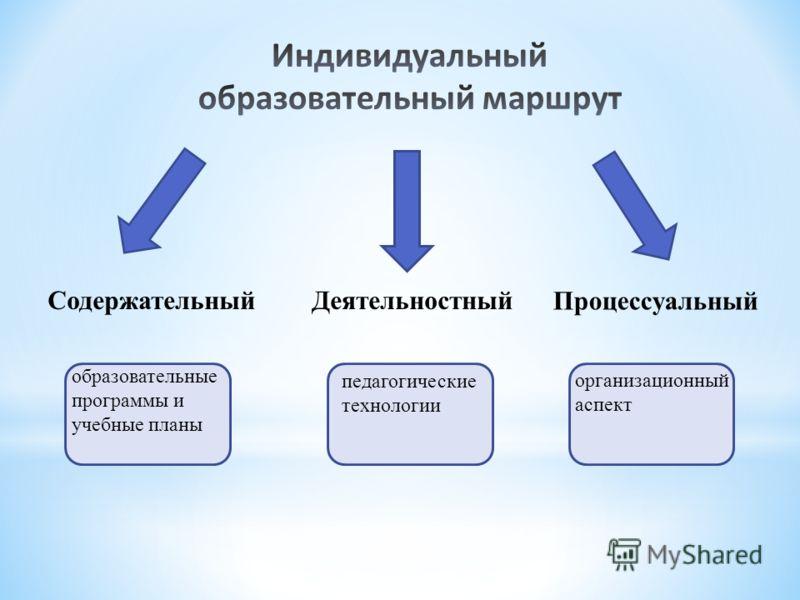 СодержательныйДеятельностный Процессуальный образовательные программы и учебные планы педагогические технологии организационный аспект