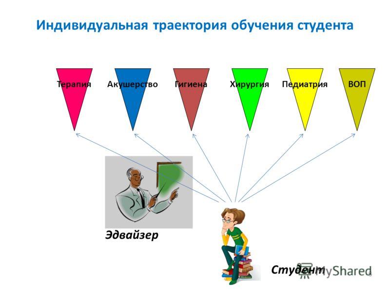 Индивидуальная траектория обучения студента 6 ТерапияАкушерствоГигиенаХирургияПедиатрияВОП Студент Эдвайзер