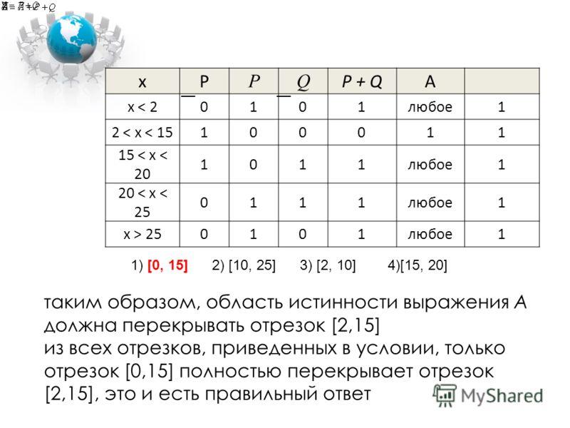 xP PQ P + QA x < 20101любое1 2 < x < 15100011 15 < x < 20 1011любое1 20 < x < 25 0111любое1 x > 250101любое1 таким образом, область истинности выражения A должна перекрывать отрезок [2,15] из всех отрезков, приведенных в условии, только отрезок [0,15