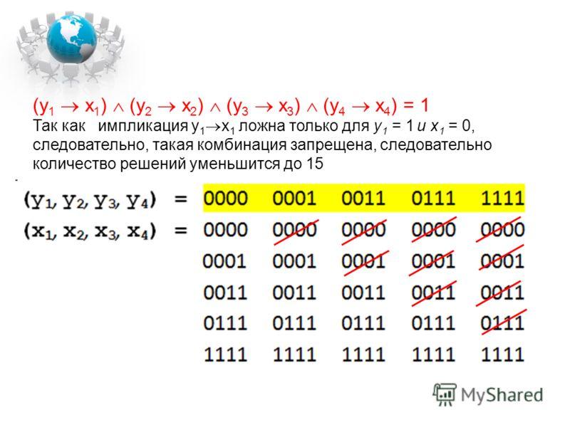 (y 1 x 1 ) (y 2 x 2 ) (y 3 x 3 ) (y 4 x 4 ) = 1 Так как импликация y 1 x 1 ложна только для y 1 = 1 и x 1 = 0, следовательно, такая комбинация запрещена, следовательно количество решений уменьшится до 15