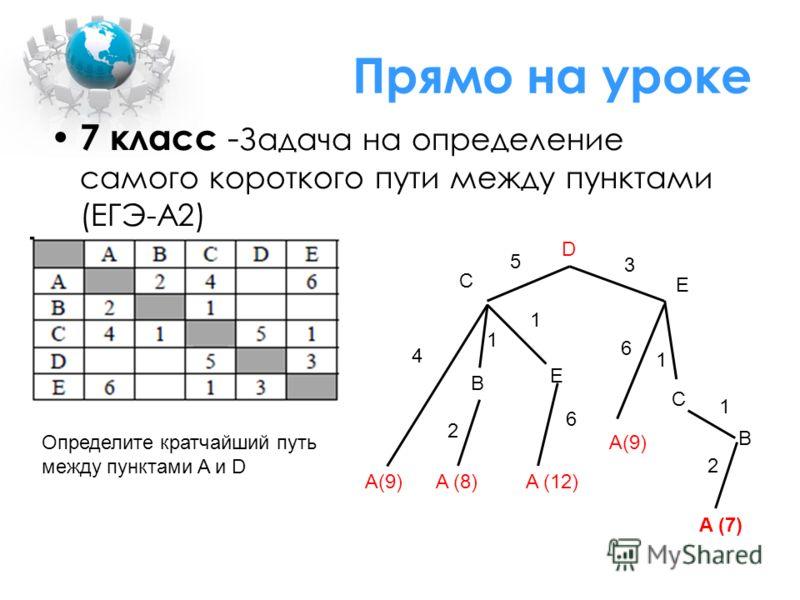 Прямо на уроке 7 класс - Задача на определение самого короткого пути между пунктами (ЕГЭ-А2) Определите кратчайший путь между пунктами A и D D A(9)A (8) E E C B C A(9) 4 5 1 1 2 1 6 3 A (12) 6 1 2 B A (7)