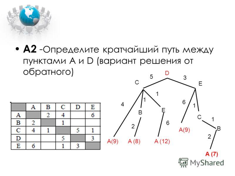 А2 - Определите кратчайший путь между пунктами A и D (вариант решения от обратного) D A(9)A (8) E E C B C A(9) 4 5 1 1 2 1 6 3 A (12) 6 1 2 B A (7)
