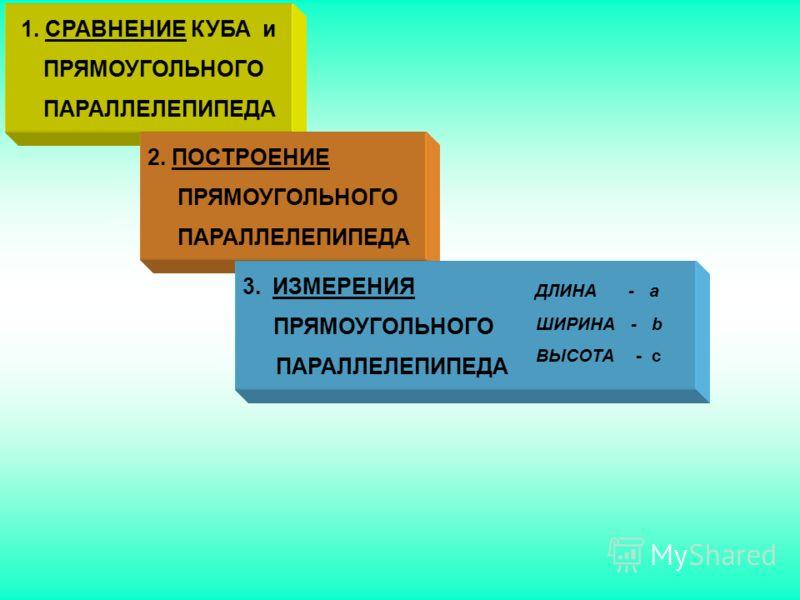 2. ПОСТРОЕНИЕ ПРЯМОУГОЛЬНОГО ПАРАЛЛЕЛЕПИПЕДА 3.ИЗМЕРЕНИЯ ПРЯМОУГОЛЬНОГО ПАРАЛЛЕЛЕПИПЕДА ДЛИНА - a ШИРИНА - b ВЫСОТА - c