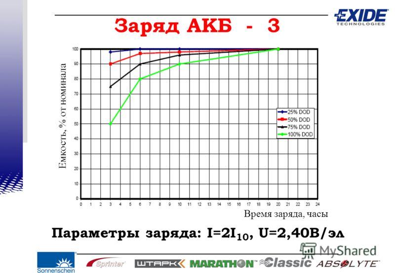 Заряд АКБ - 3 Параметры заряда: I=2I 10, U=2,40В/эл Время заряда, часы Емкость, % от номинала
