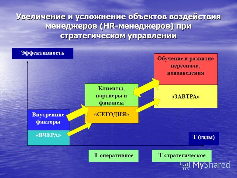 Увеличение и усложнение объектов воздействия менеджеров (HR-менеджеров) при стратегическом управлении Эффективность Т (годы) Т оперативное Т стратегическое Внутренние факторы «ВЧЕРА» Клиенты, партнеры и финансы «СЕГОДНЯ» Обучение и развитие персонала