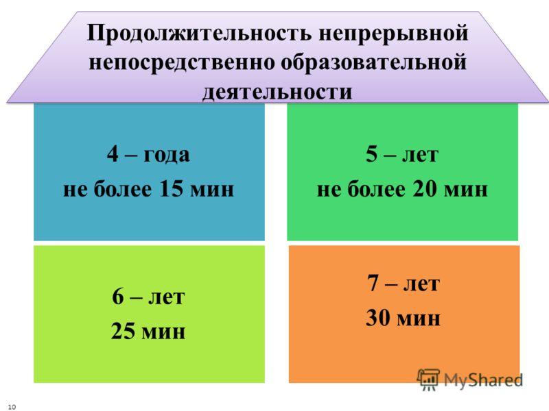 4 – года не более 15 мин 5 – лет не более 20 мин 6 – лет 25 мин 7 – лет 30 мин Продолжительность непрерывной непосредственно образовательной деятельности 10