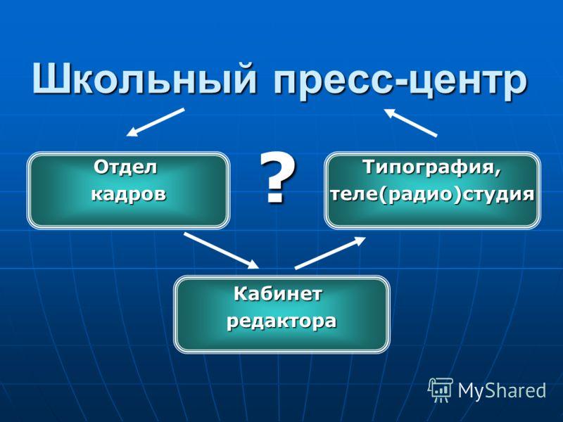 Школьный пресс-центр ОтделкадровТипография,теле(радио)студия Кабинетредактора ?