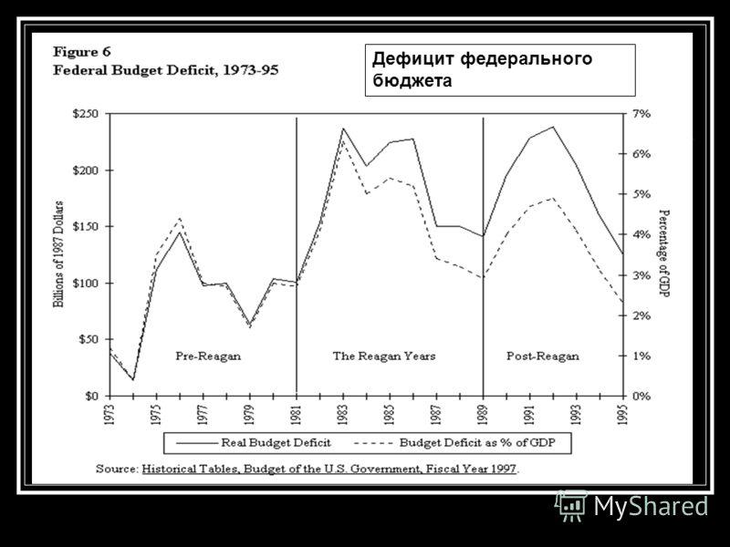 Дефицит федерального бюджета