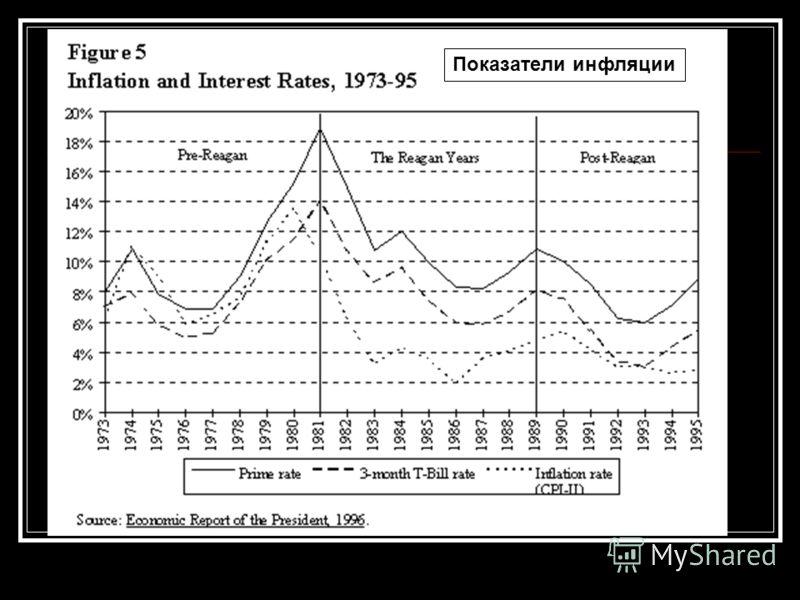 Показатели инфляции