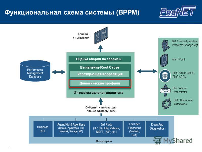 11 Консоль управления События и показатели производительности Мониторинг End User Experience (Synthetic, Real) Agent/KM & Agentless (System, Application, DB, Network, Storage, MF) 3rd Party (HP, CA, IBM, VMware, MSFT, SAP, etc.) Business KPI Performa