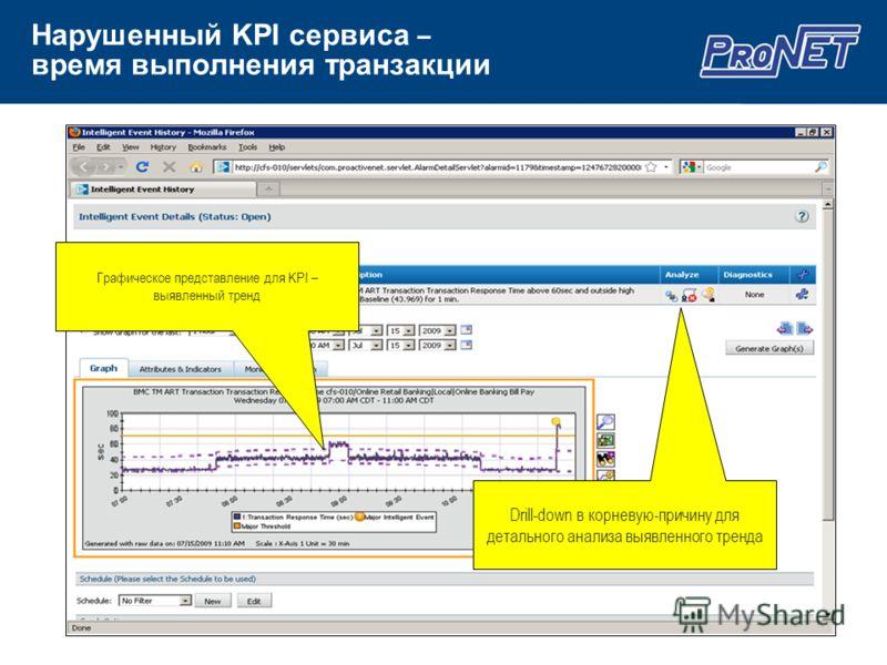 Нарушенный KPI сервиса – время выполнения транзакции Графическое представление для KPI – выявленный тренд Drill-down в корневую-причину для детального анализа выявленного тренда