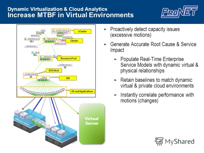 Proactively detect capacity issues (excessive motions) Generate Accurate Root Cause & Service Impact Populate Real-Time Enterprise Service Models with dynamic virtual & physical relationships Retain baselines to match dynamic virtual & private cloud
