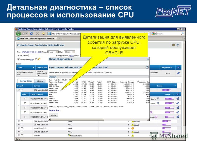 Детальная диагностика – список процессов и использование CPU Детализация для выявленного события по загрузке CPU, который обслуживает ORACLE