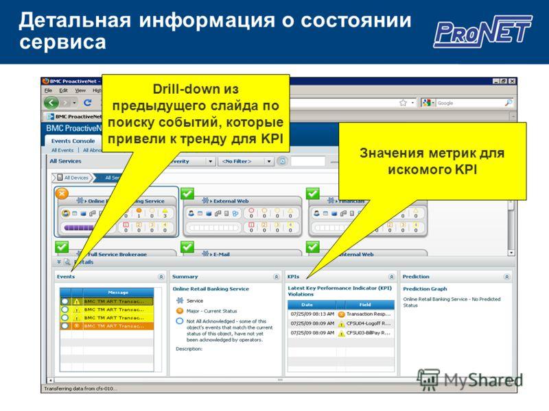 Детальная информация о состоянии сервиса Значения метрик для искомого KPI Drill-down из предыдущего слайда по поиску событий, которые привели к тренду для KPI