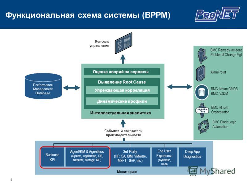 6 Консоль управления События и показатели производительности Мониторинг End User Experience (Synthetic, Real) Agent/KM & Agentless (System, Application, DB, Network, Storage, MF) 3rd Party (HP, CA, IBM, VMware, MSFT, SAP, etc.) Business KPI Performan