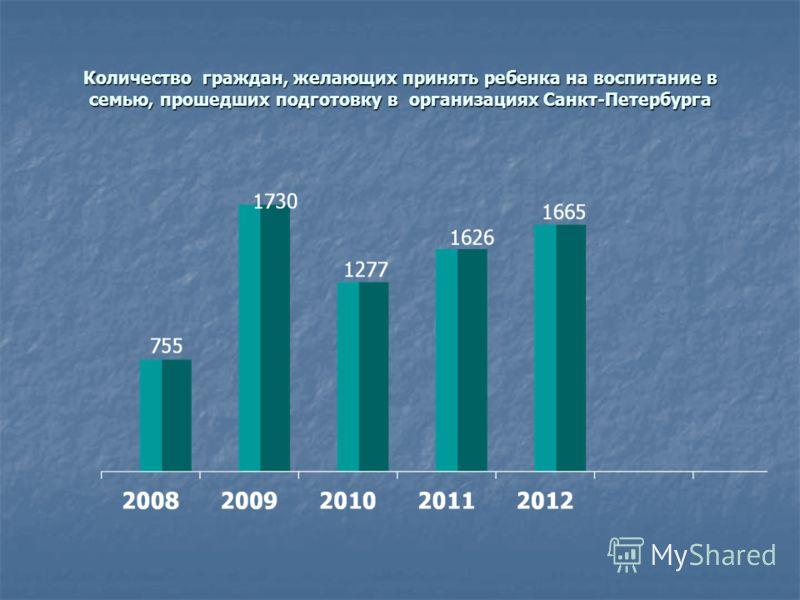 Количество граждан, желающих принять ребенка на воспитание в семью, прошедших подготовку в организациях Санкт-Петербурга