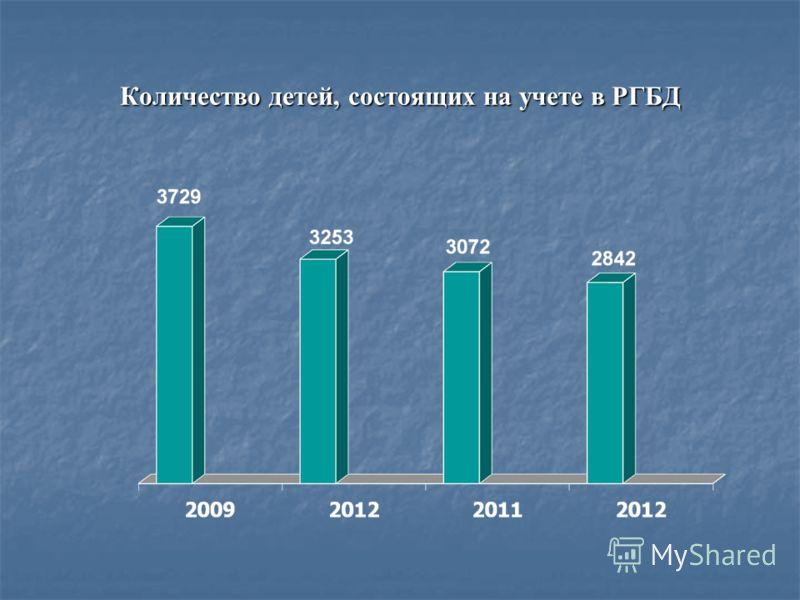 Количество детей, состоящих на учете в РГБД