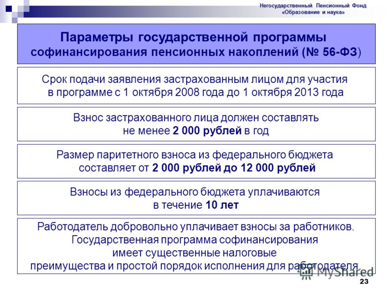 23 Параметры государственной программы софинансирования пенсионных накоплений ( 56-ФЗ) Срок подачи заявления застрахованным лицом для участия в программе с 1 октября 2008 года до 1 октября 2013 года Размер паритетного взноса из федерального бюджета с